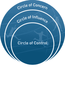 Control and Influence Model in Sport