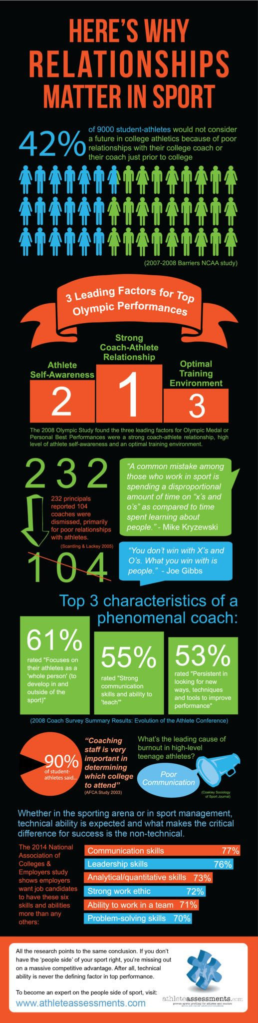 Relationships Matter in Sport Infographic